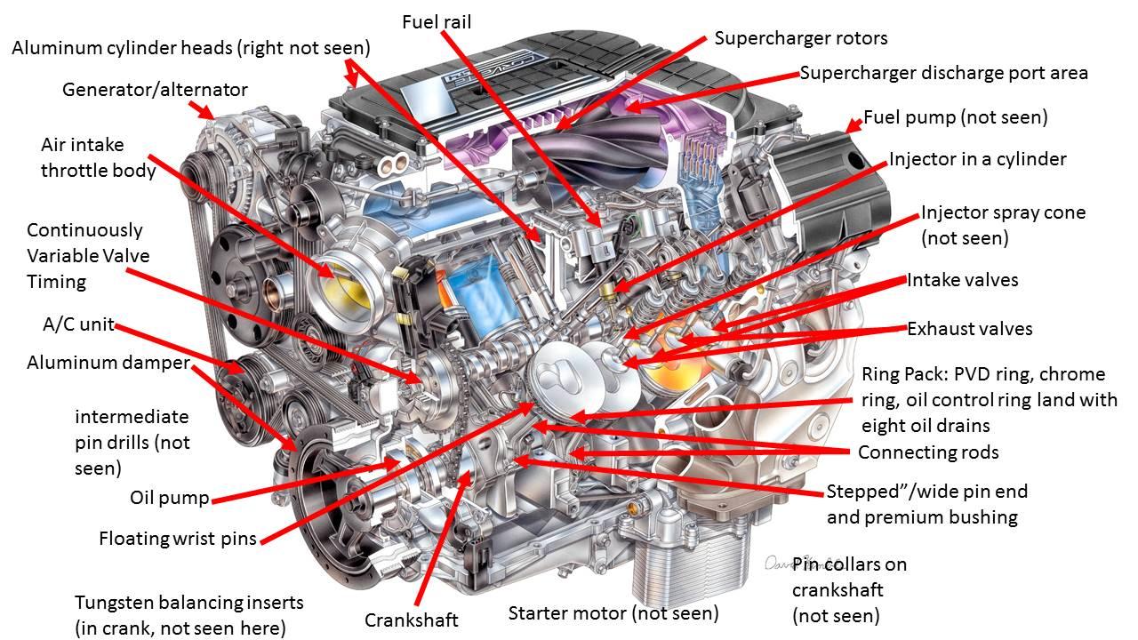 Euroline Auto Dismantler  U0026gt  Engine